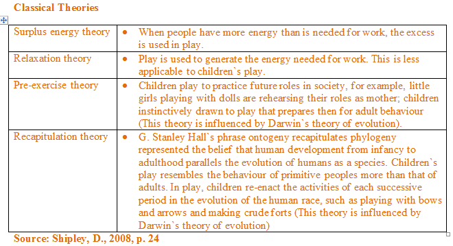recapitulation theory of play